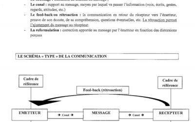 Quelques apports théoriques sur la communication