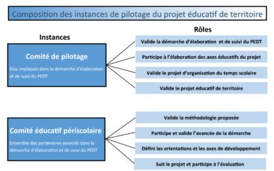 Composition des instances de pilotage du projet éducatif de territoire