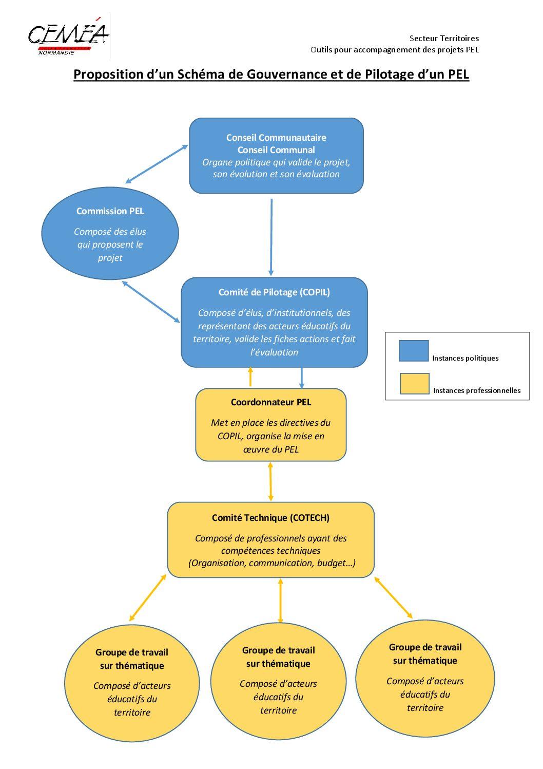 Schéma de Gouvernance d'un PEL