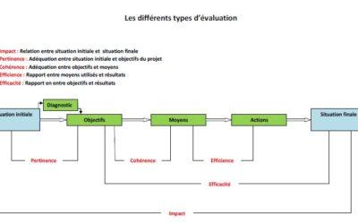 Schéma types d'évaluation Synthèse